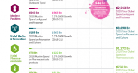 Global Halal Economy Hits $6.4 Trillion: Top Trends for Marketers
